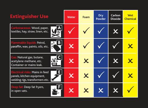 Types of fire extinguishers chart