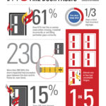 Common Fire Door faults